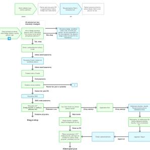 payzard-user-flows